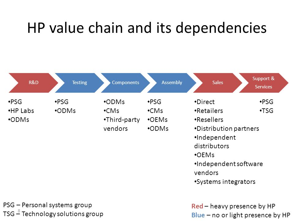 HP value chain and its dependencies R&DTestingComponentsAssemblySales Support & Services PSG HP Labs ODMs PSG ODMs CMs Third-party vendors Direct Reta