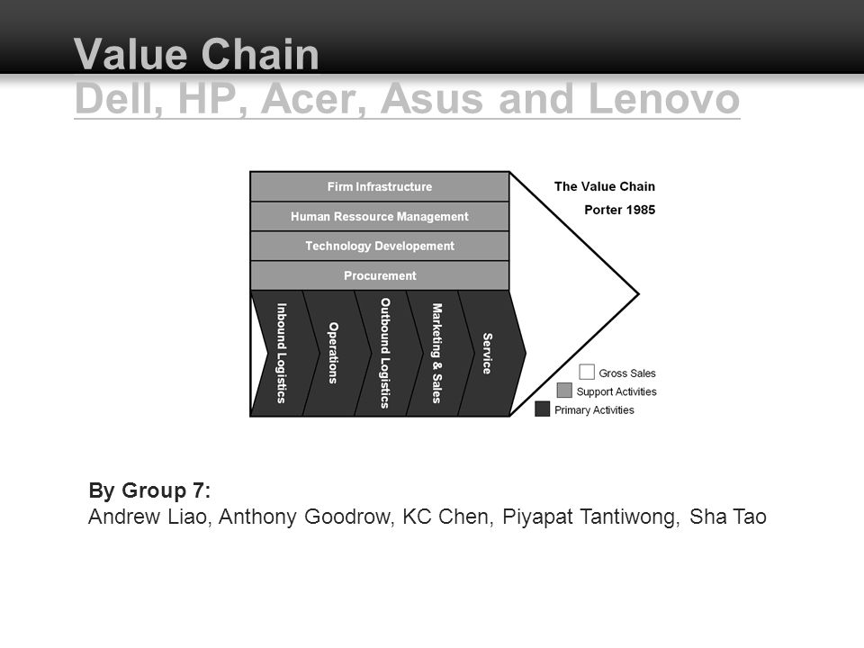 Value Chain Dell, HP, Acer, Asus and Lenovo By Group 7: Andrew Liao, Anthony Goodrow, KC Chen, Piyapat Tantiwong, Sha Tao
