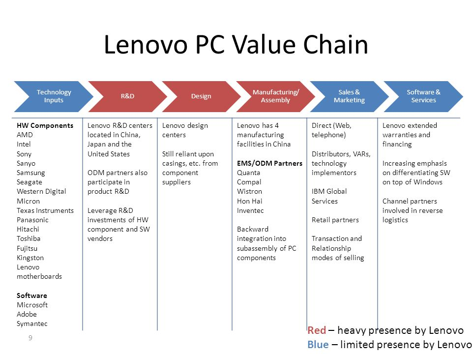 Lenovo PC Value Chain Technology Inputs R&DDesign Manufacturing/ Assembly Sales & Marketing Software & Services HW Components AMD Intel Sony Sanyo Sam