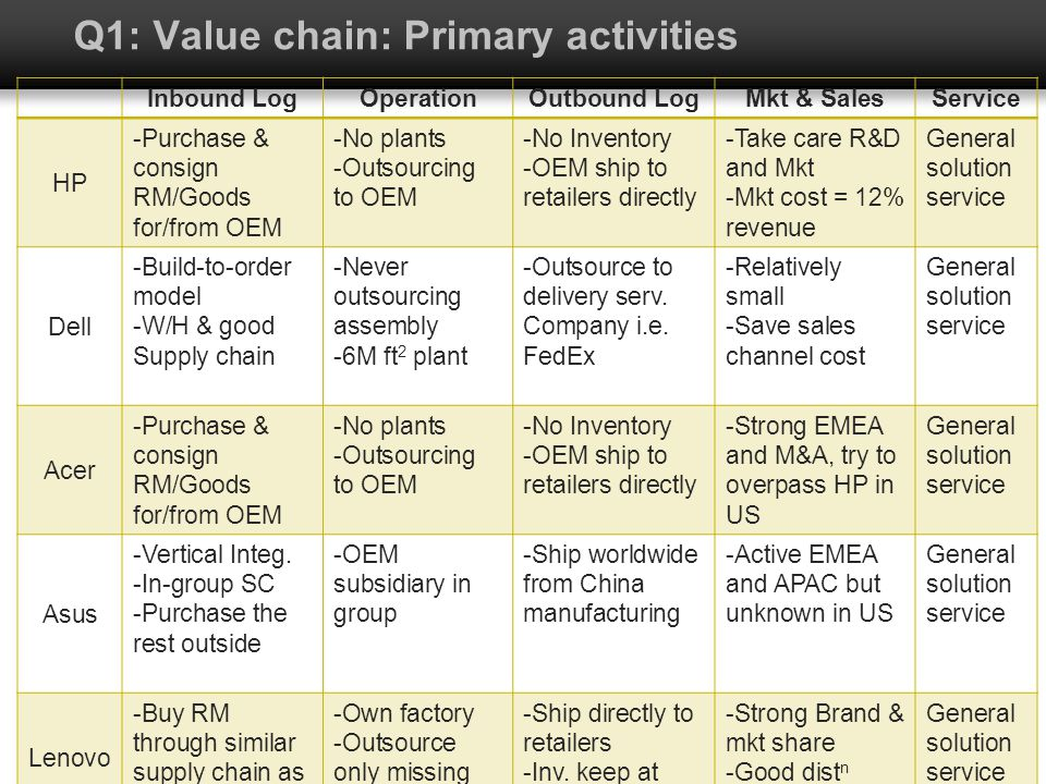 Q1: Value chain: Primary activities Inbound LogOperationOutbound LogMkt & SalesService HP -Purchase & consign RM/Goods for/from OEM -No plants -Outsou