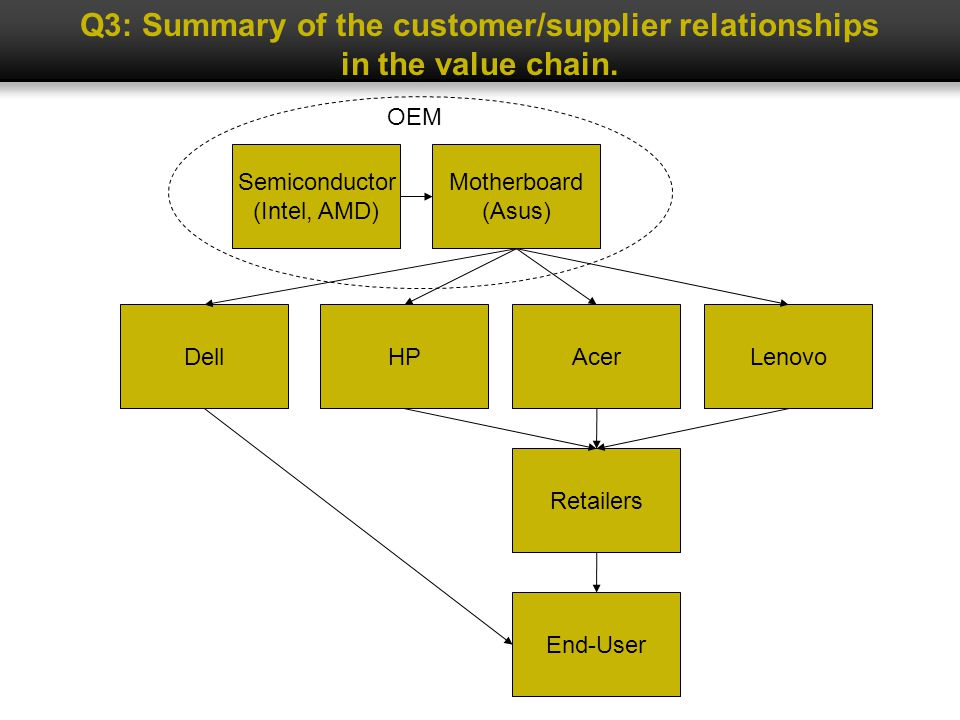Semiconductor (Intel, AMD) Motherboard (Asus) HPDellAcerLenovo OEM End-User Retailers Q3: Summary of the customer/supplier relationships in the value