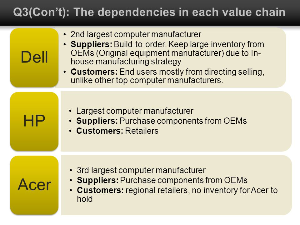 Q3(Cont): The dependencies in each value chain 2nd largest computer manufacturer Suppliers: Build-to-order. Keep large inventory from OEMs (Original e