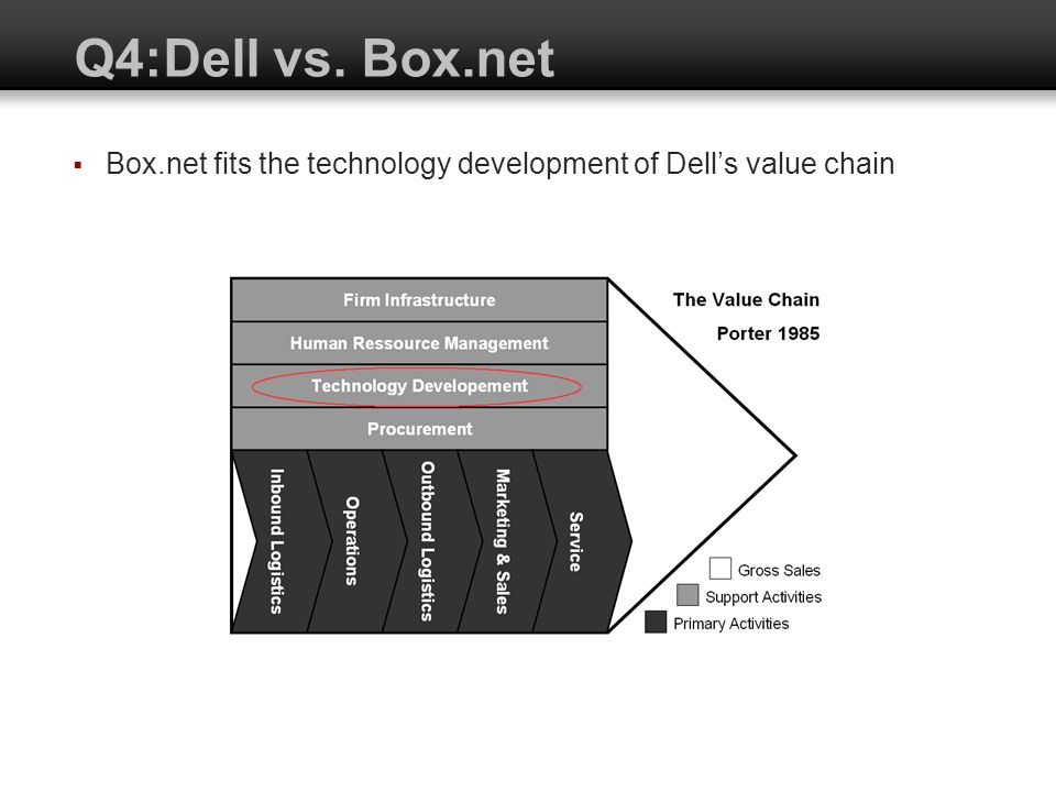 Q4:Dell vs. Box.net Box.net fits the technology development of Dells value chain
