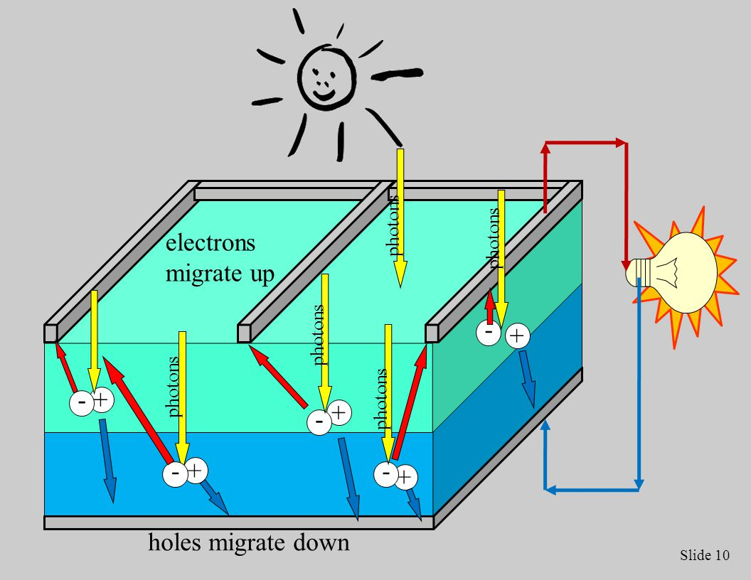 Slide 10 +- +- + - + - + - holes migrate down photons electrons migrate up