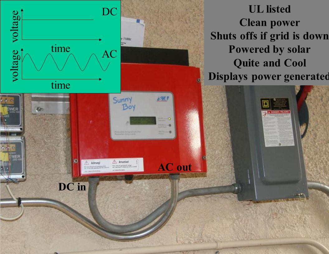 Slide 13 UL listed Clean power Shuts offs if grid is down Powered by solar Quite and Cool Displays power generated DC in AC out time voltage AC voltage DC time