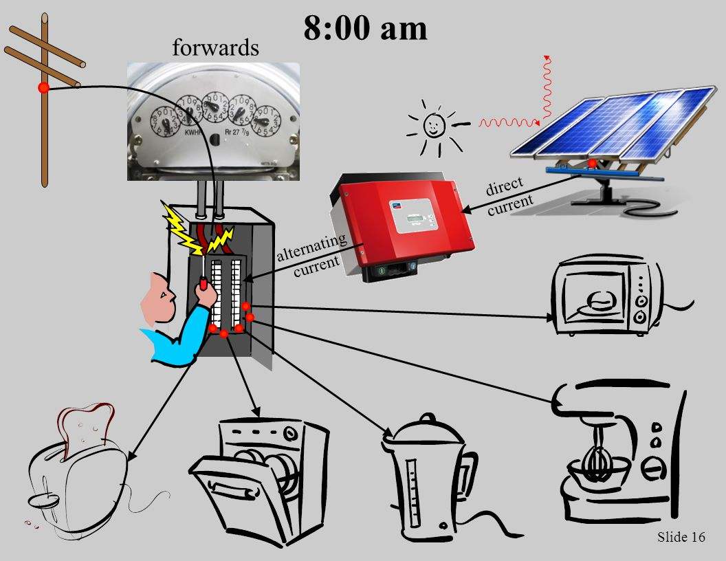 Slide 16 8:00 am direct current alternating current forwards