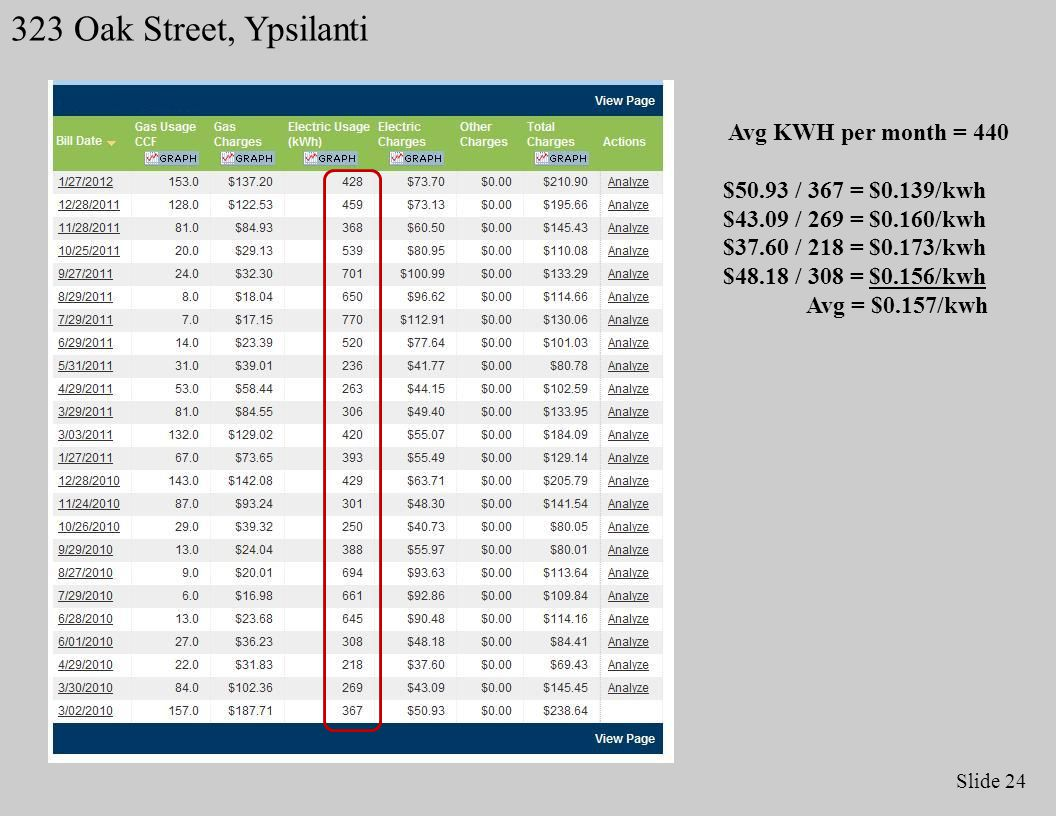Slide 24 323 Oak Street, Ypsilanti Avg KWH per month = 440 $50.93 / 367 = $0.139/kwh $43.09 / 269 = $0.160/kwh $37.60 / 218 = $0.173/kwh $48.18 / 308