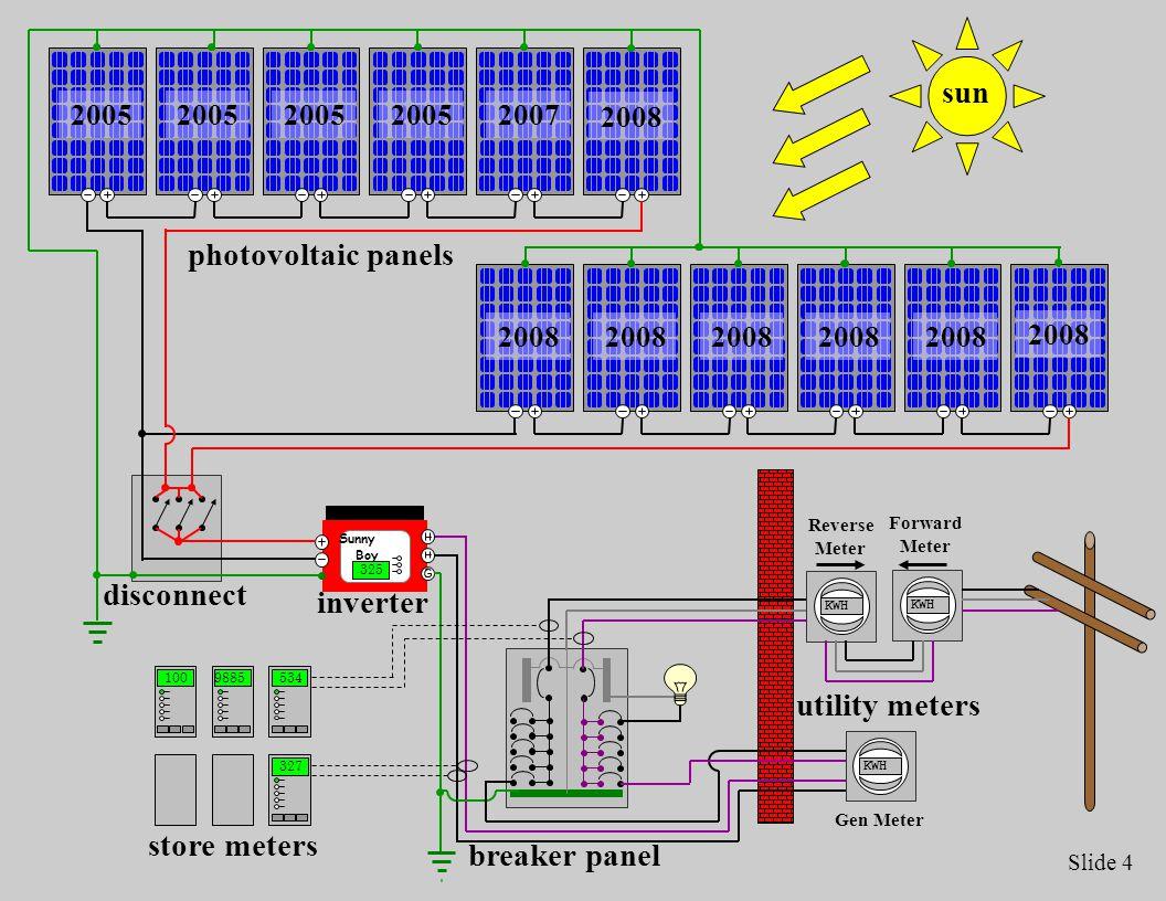Slide 4 KWH Sunny Boy 325 KWH Forward Meter Reverse Meter Gen Meter sun 2005 2007 2008 100 9885 534 327 store meters disconnect inverter photovoltaic panels breaker panel utility meters