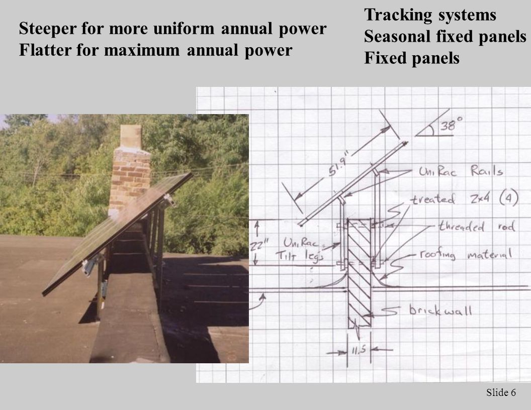 Slide 6 Steeper for more uniform annual power Flatter for maximum annual power Tracking systems Seasonal fixed panels Fixed panels