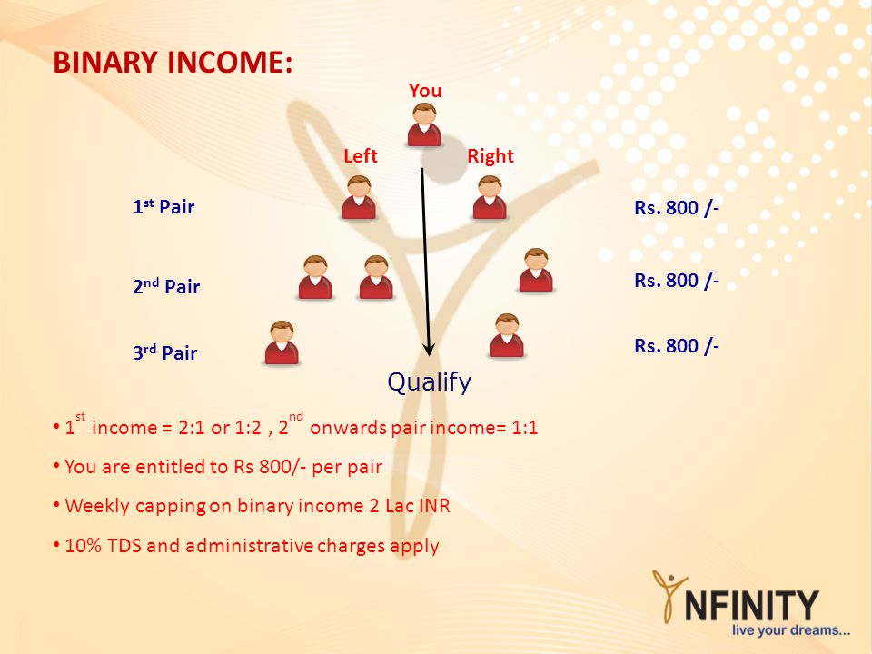 BINARY INCOME: You 1 st Pair 2 nd Pair 3 rd Pair Rs. 800 /- LeftRight 1 st income = 2:1 or 1:2, 2 nd onwards pair income= 1:1 You are entitled to Rs 8