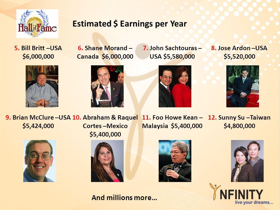 Estimated $ Earnings per Year 5.Bill Britt –USA $6,000,000 6.