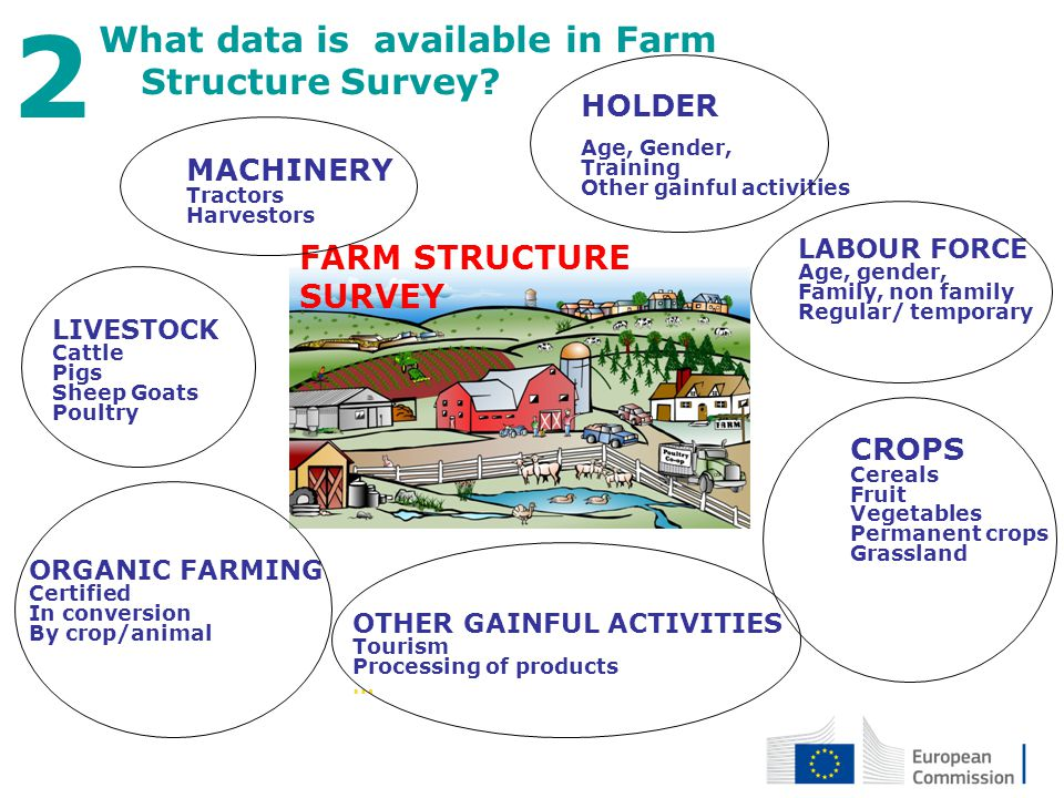 27 April 2012 9 What data is available in Farm Structure Survey? 2 HOLDER Age, Gender, Training Other gainful activities LABOUR FORCE Age, gender, Fam