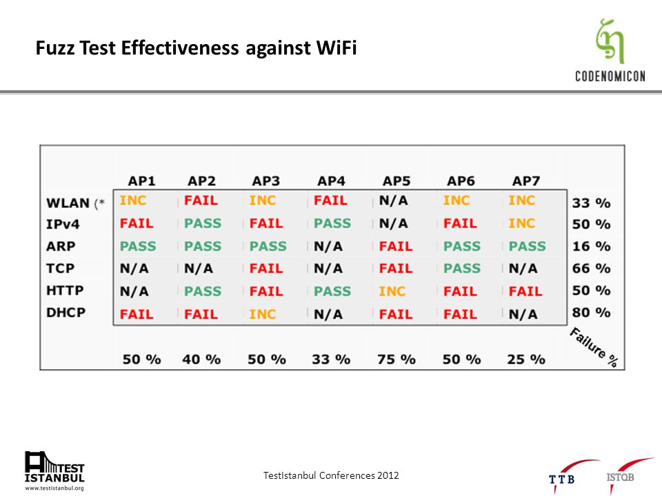 TestIstanbul Conferences 2012 Fuzz Test Effectiveness against WiFi