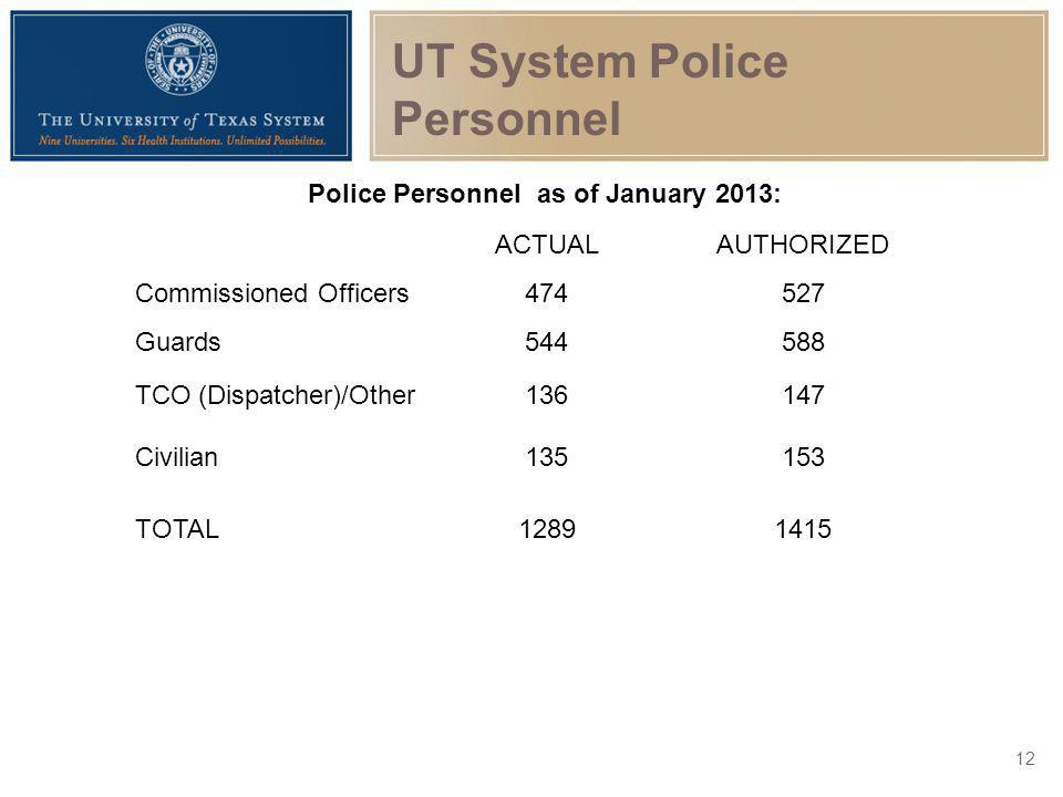 UT System Police Personnel Police Personnel as of January 2013: ACTUALAUTHORIZED Commissioned Officers474527 Guards544588 TCO (Dispatcher)/Other136147