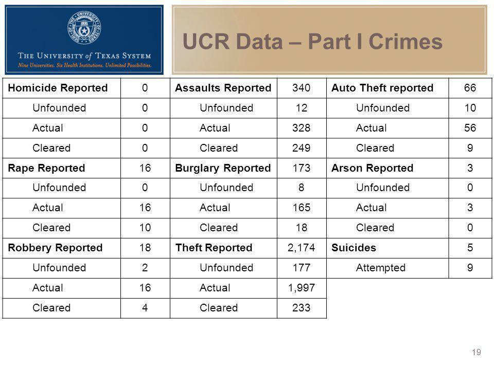 UCR Data – Part I Crimes Homicide Reported0Assaults Reported340Auto Theft reported66 Unfounded0 12Unfounded10 Actual0 328Actual56 Cleared0 249Cleared9