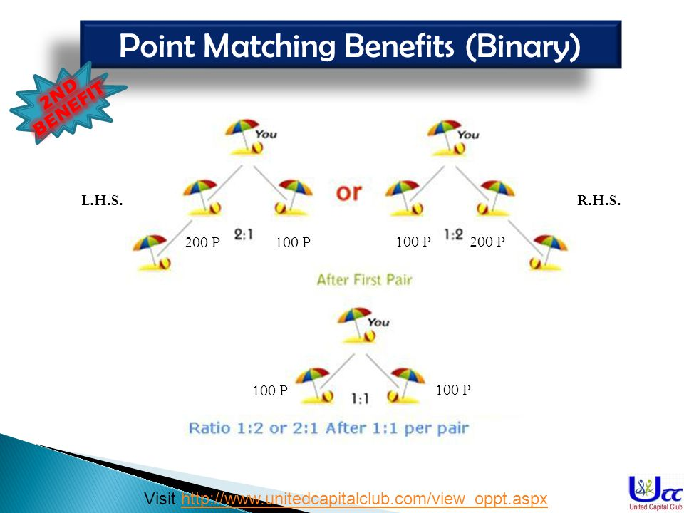 Point Matching Benefits (Binary) L.H.S.R.H.S. 200 P100 P 200 P 100 P Visit http://www.unitedcapitalclub.com/view_oppt.aspxhttp://www.unitedcapitalclub