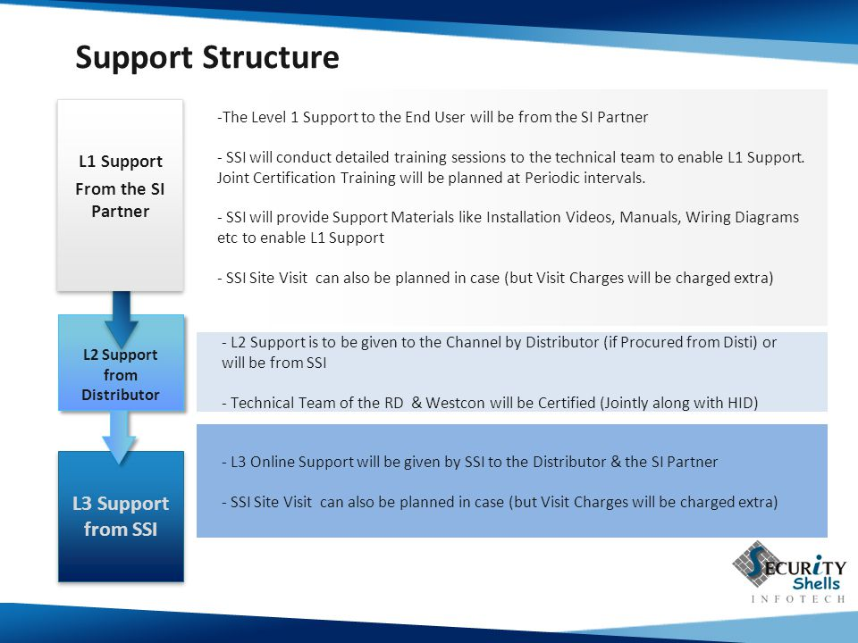 -The Level 1 Support to the End User will be from the SI Partner - SSI will conduct detailed training sessions to the technical team to enable L1 Support.