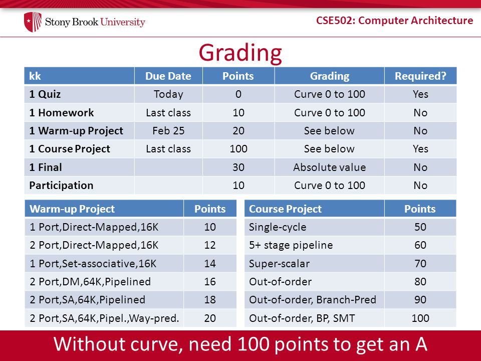 CSE502: Computer Architecture Grading kkDue DatePointsGradingRequired? 1 QuizToday0Curve 0 to 100Yes 1 HomeworkLast class10Curve 0 to 100No 1 Warm-up