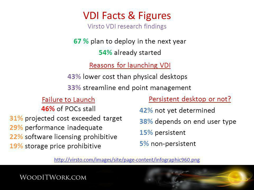 VDI Facts & Figures Virsto VDI research findings 67 % plan to deploy in the next year 54% already started Persistent desktop or not.