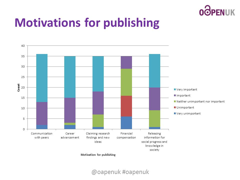 Motivations for publishing @oapenuk #oapenuk