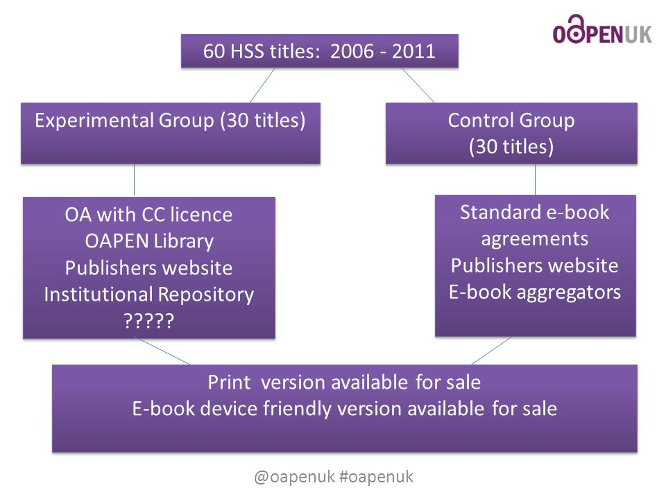 60 HSS titles: 2006 - 2011 Experimental Group (30 titles) Control Group (30 titles) Control Group (30 titles) OA with CC licence OAPEN Library Publishers website Institutional Repository .