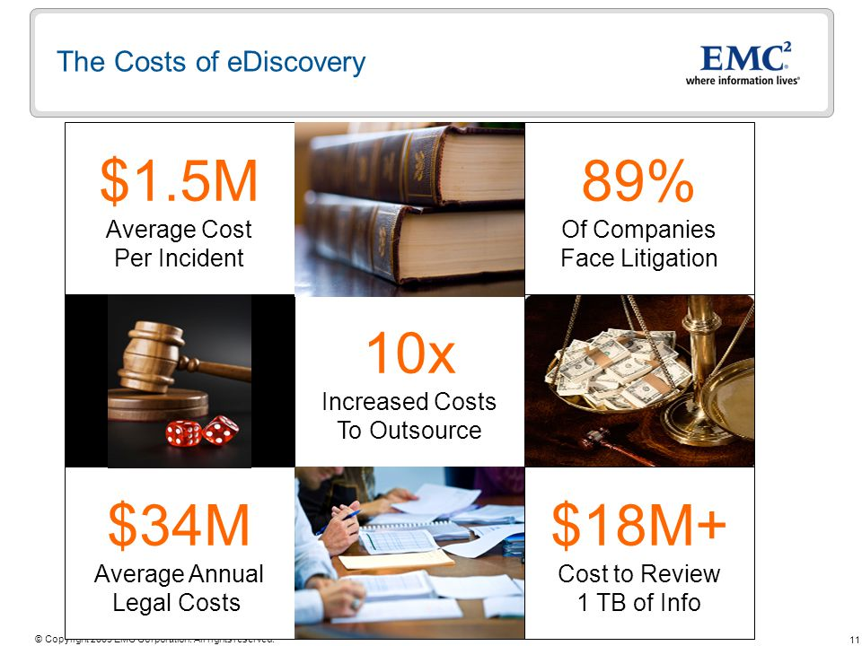 11 © Copyright 2009 EMC Corporation. All rights reserved. 10x Increased Costs To Outsource $1.5M Average Cost Per Incident The Costs of eDiscovery $34