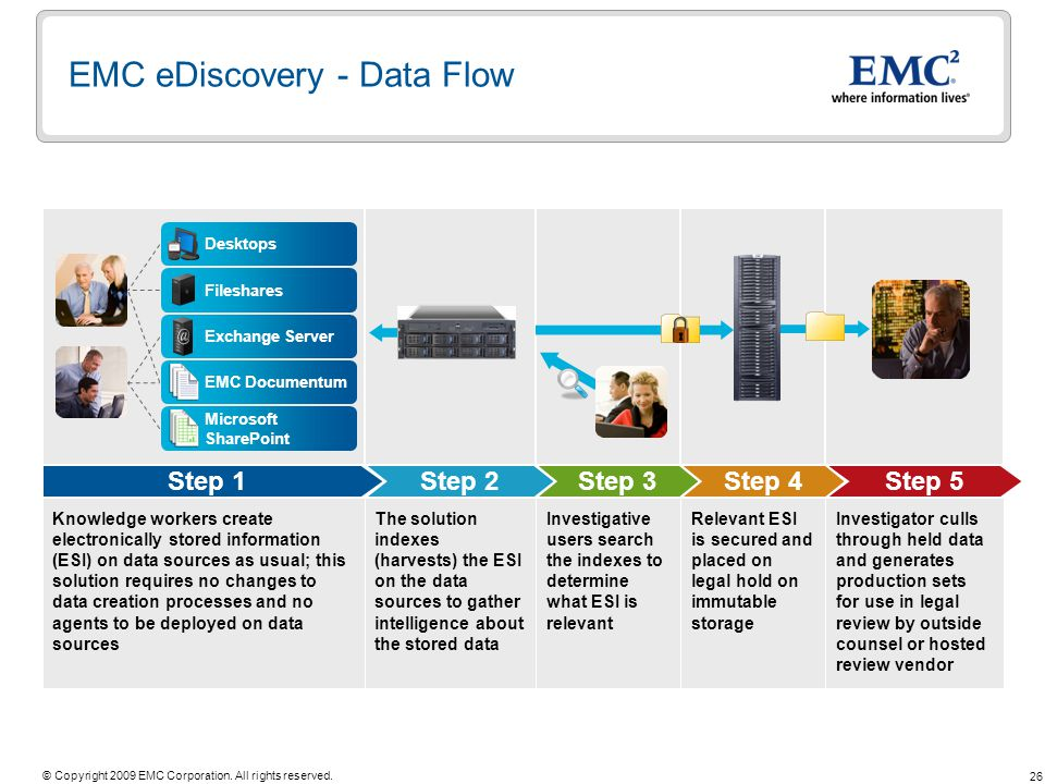 26 © Copyright 2009 EMC Corporation. All rights reserved. EMC eDiscovery - Data Flow Knowledge workers create electronically stored information (ESI)