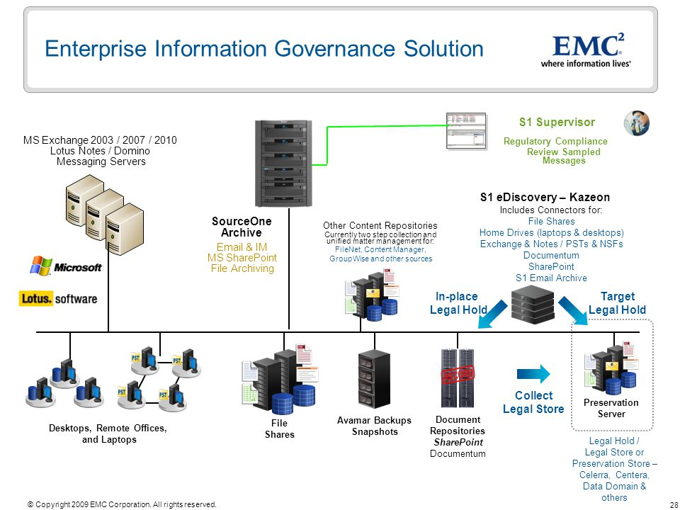 28 © Copyright 2009 EMC Corporation. All rights reserved. Enterprise Information Governance Solution Desktops, Remote Offices, and Laptops Target Lega