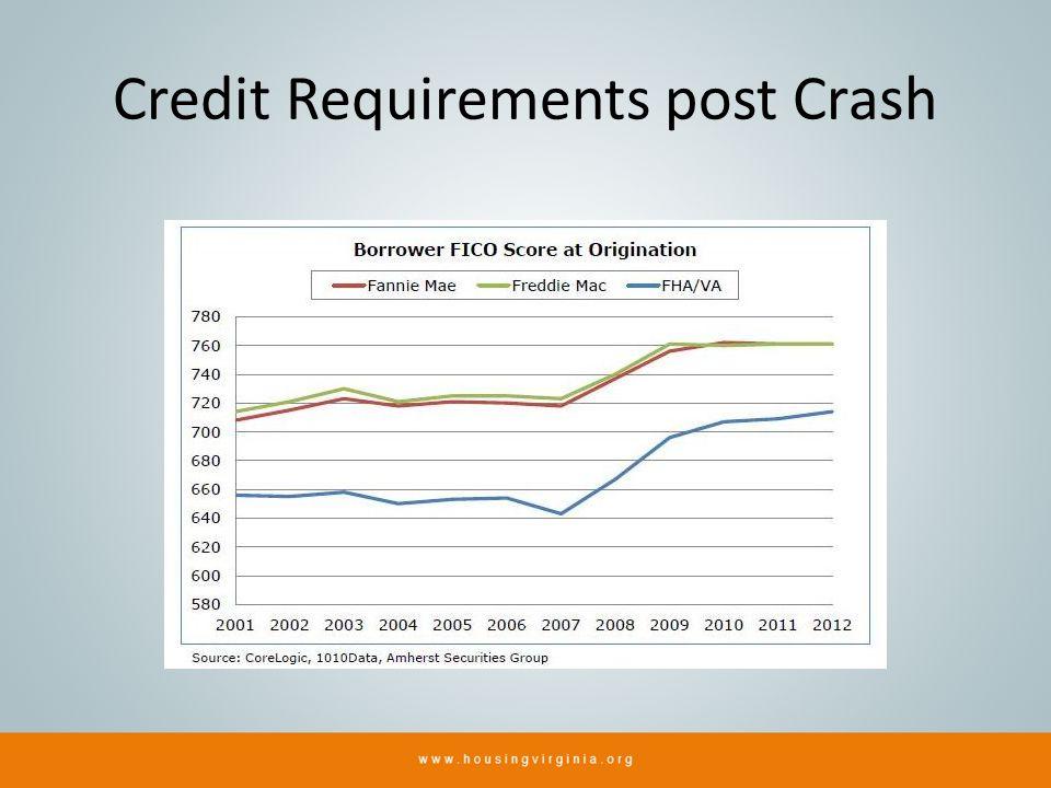 Credit Requirements post Crash