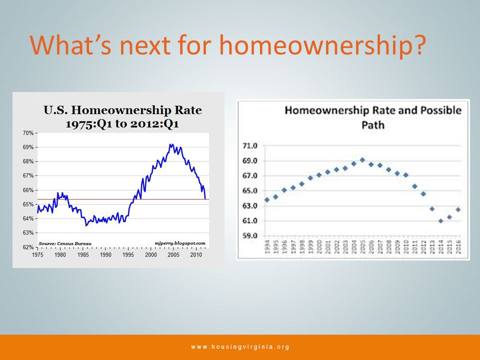 Whats next for homeownership?