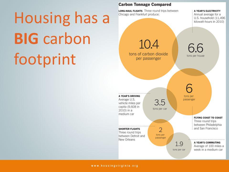Housing has a BIG carbon footprint
