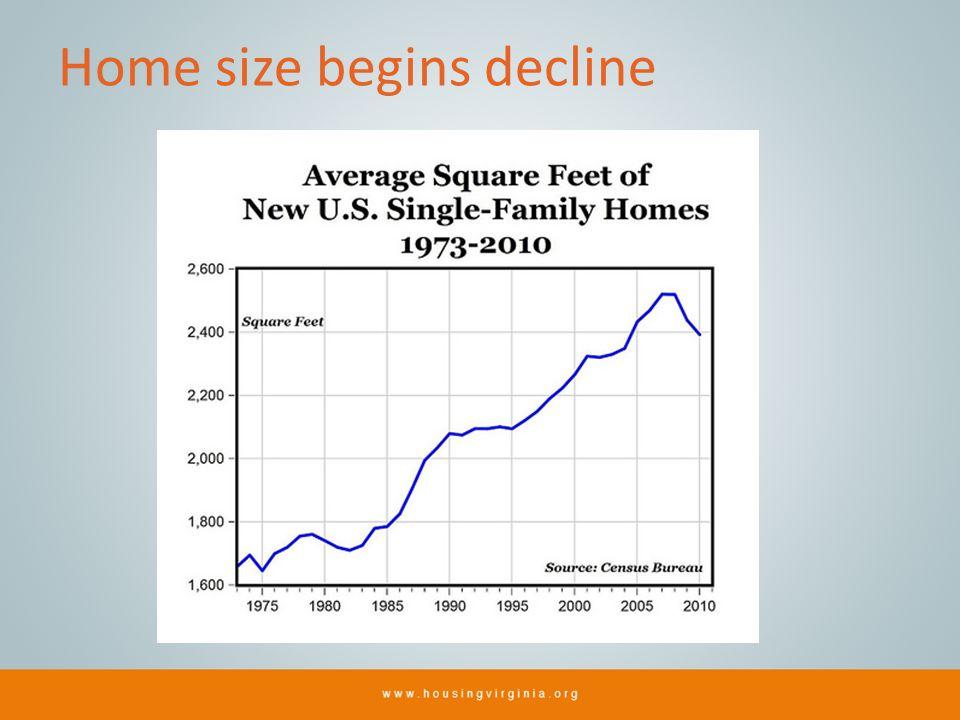 Home size begins decline