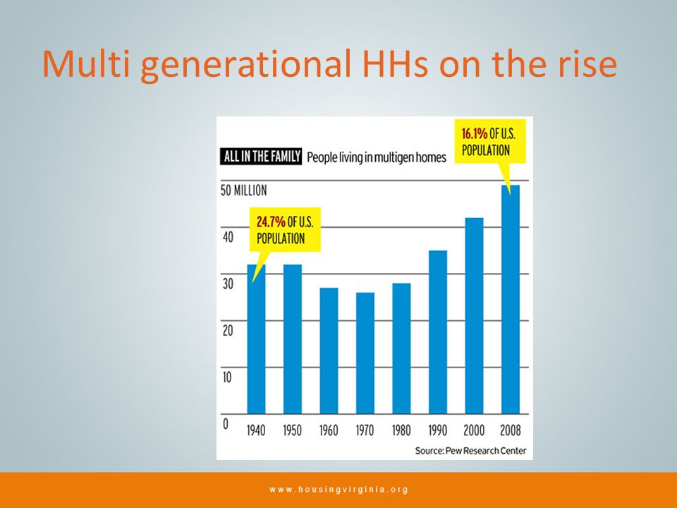 Multi generational HHs on the rise