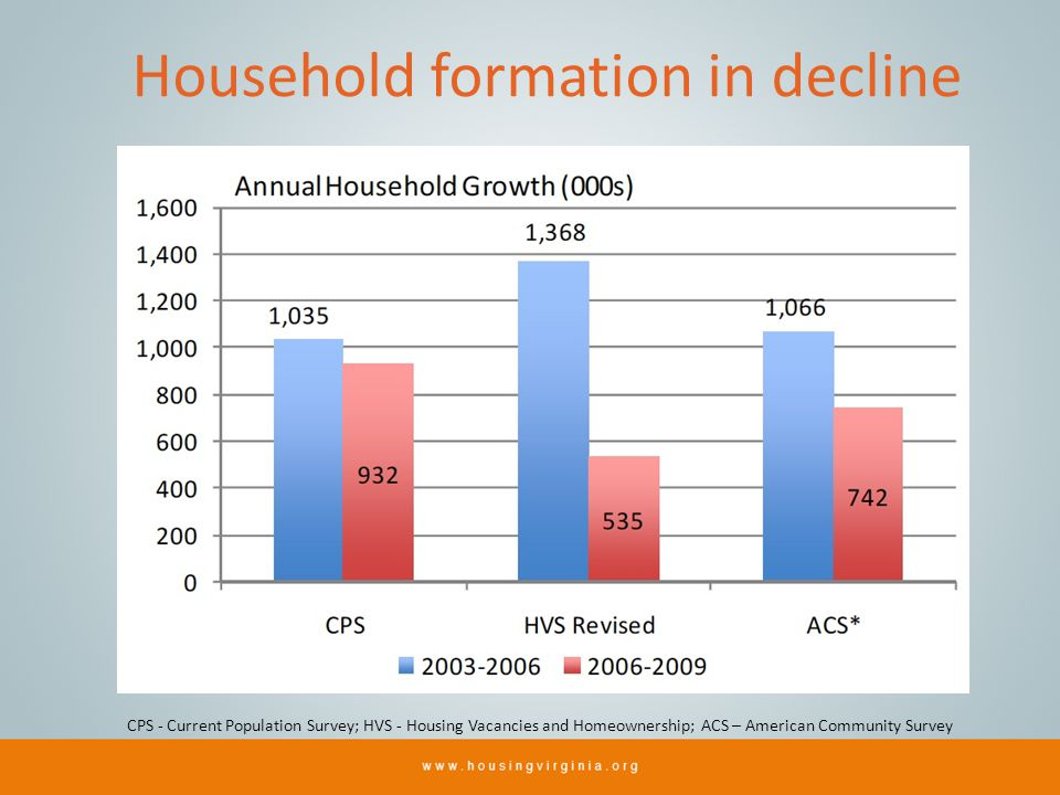 Household formation in decline CPS - Current Population Survey; HVS - Housing Vacancies and Homeownership; ACS – American Community Survey