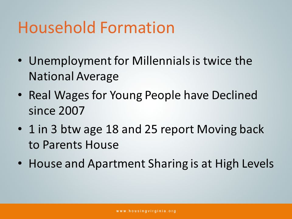 Household Formation Unemployment for Millennials is twice the National Average Real Wages for Young People have Declined since 2007 1 in 3 btw age 18 and 25 report Moving back to Parents House House and Apartment Sharing is at High Levels CPS - Current Population Survey; HVS - Housing Vacancies and Homeownership; ACS – American Community Survey