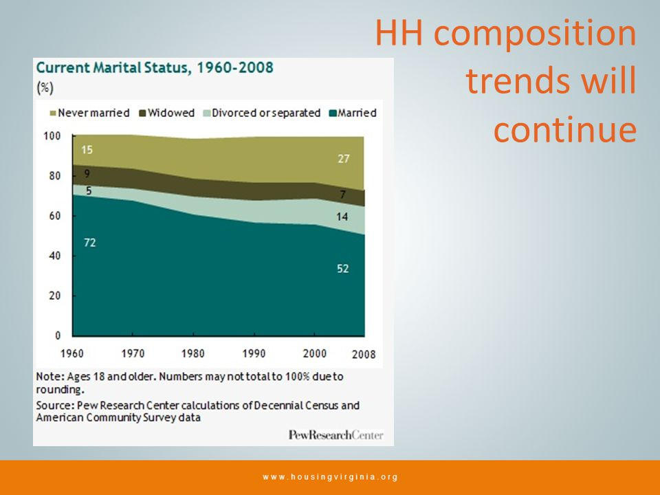 HH composition trends will continue