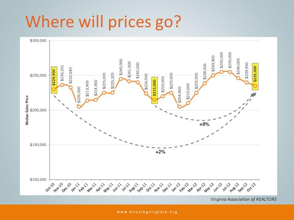 Where will prices go? Virginia Association of REALTORS