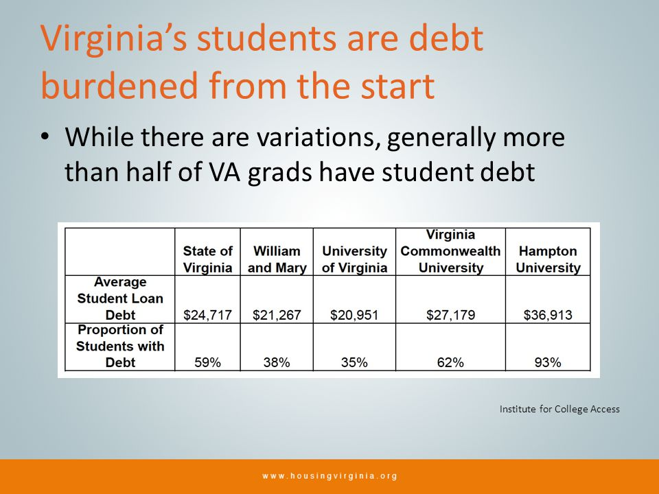 Virginias students are debt burdened from the start While there are variations, generally more than half of VA grads have student debt Institute for C