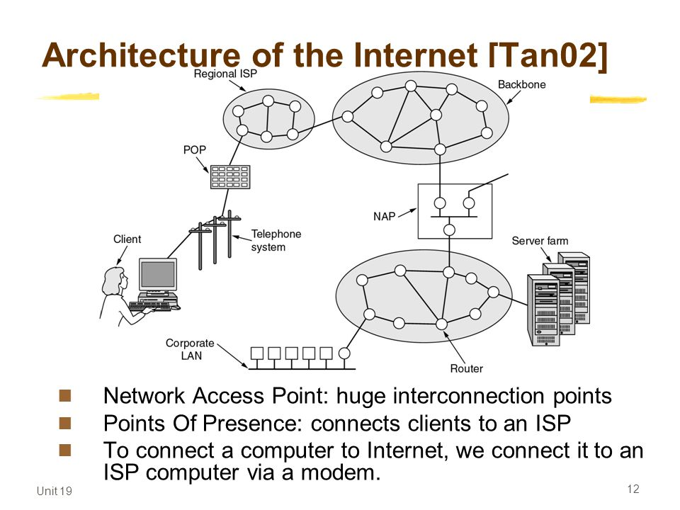 Unit 19 12 Architecture of the Internet [Tan02] Network Access Point: huge interconnection points Points Of Presence: connects clients to an ISP To co