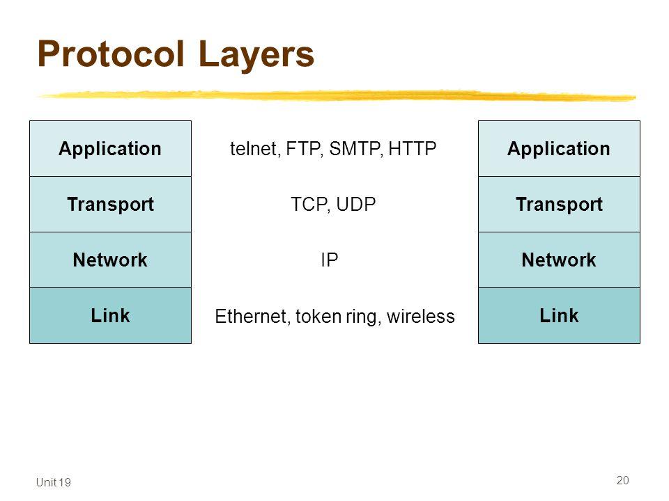 Unit 19 20 Protocol Layers Application Transport Network Link Application Transport Network Link telnet, FTP, SMTP, HTTP TCP, UDP IP Ethernet, token r