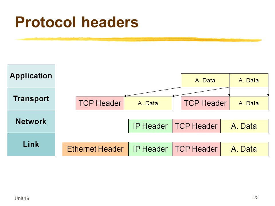 Unit 19 23 Protocol headers Application Transport Network Link Application data TCP Header A. DataTCP HeaderIP Header A. DataTCP HeaderIP HeaderEthern