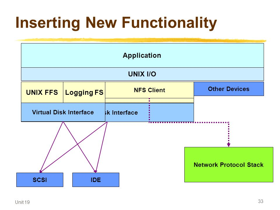 Unit 19 33 File System Inserting New Functionality SCSIIDE Virtual Disk Interface UNIX FFSLogging FS NFS Client Network Protocol Stack UNIX I/O Applic