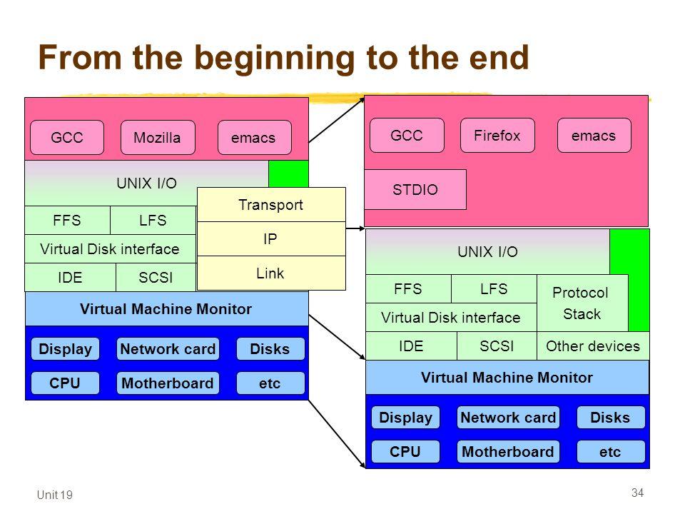 Unit 19 34 From the beginning to the end Application programs Hardware Operating system STDIO GCCMozillaemacs STDIO GCCFirefoxemacs UNIX I/O FFSLFS Vi