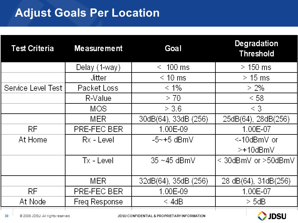 © 2009 JDSU. All rights reserved.JDSU CONFIDENTIAL & PROPRIETARY INFORMATION30 Adjust Goals Per Location