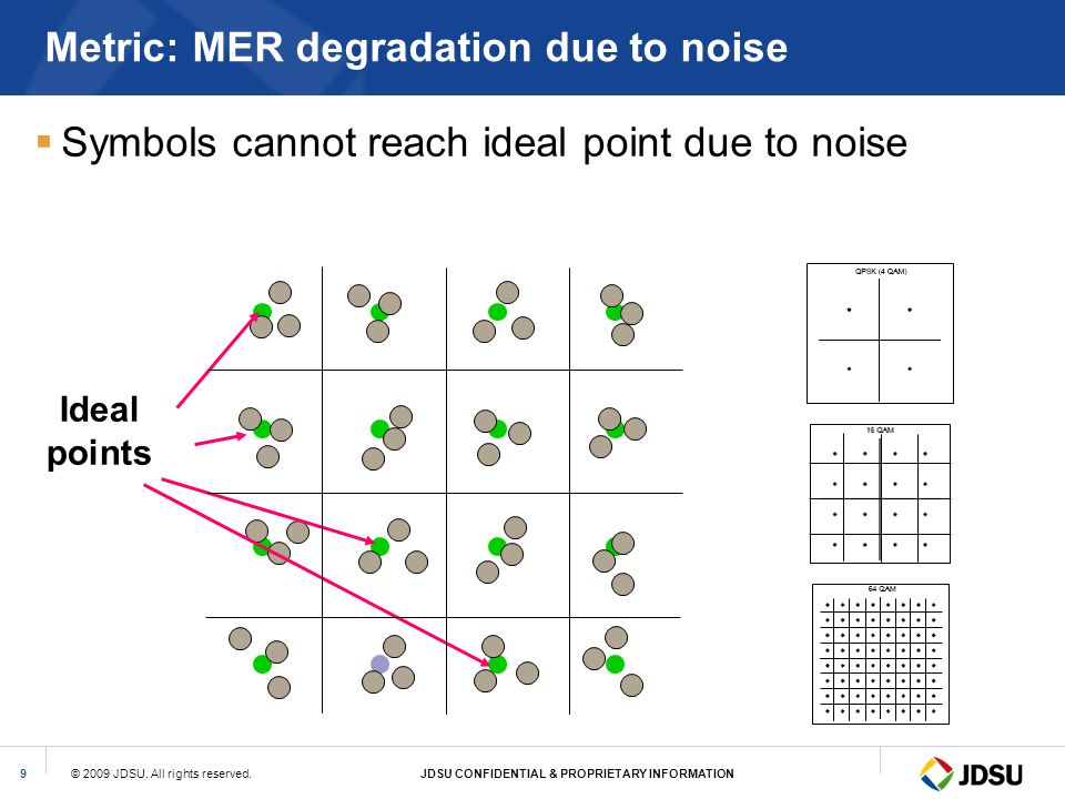 © 2009 JDSU. All rights reserved.JDSU CONFIDENTIAL & PROPRIETARY INFORMATION9 Metric: MER degradation due to noise Symbols cannot reach ideal point du