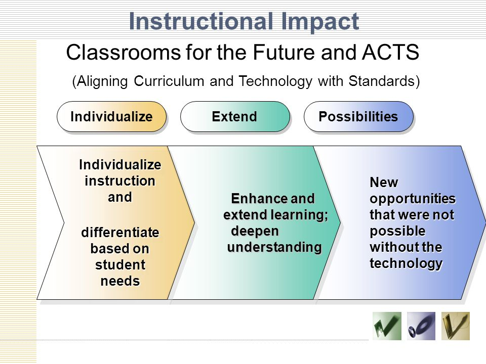 Instructional Impact New opportunities that were not possible without the technology Enhance and Enhance and extend learning; extend learning; deepen