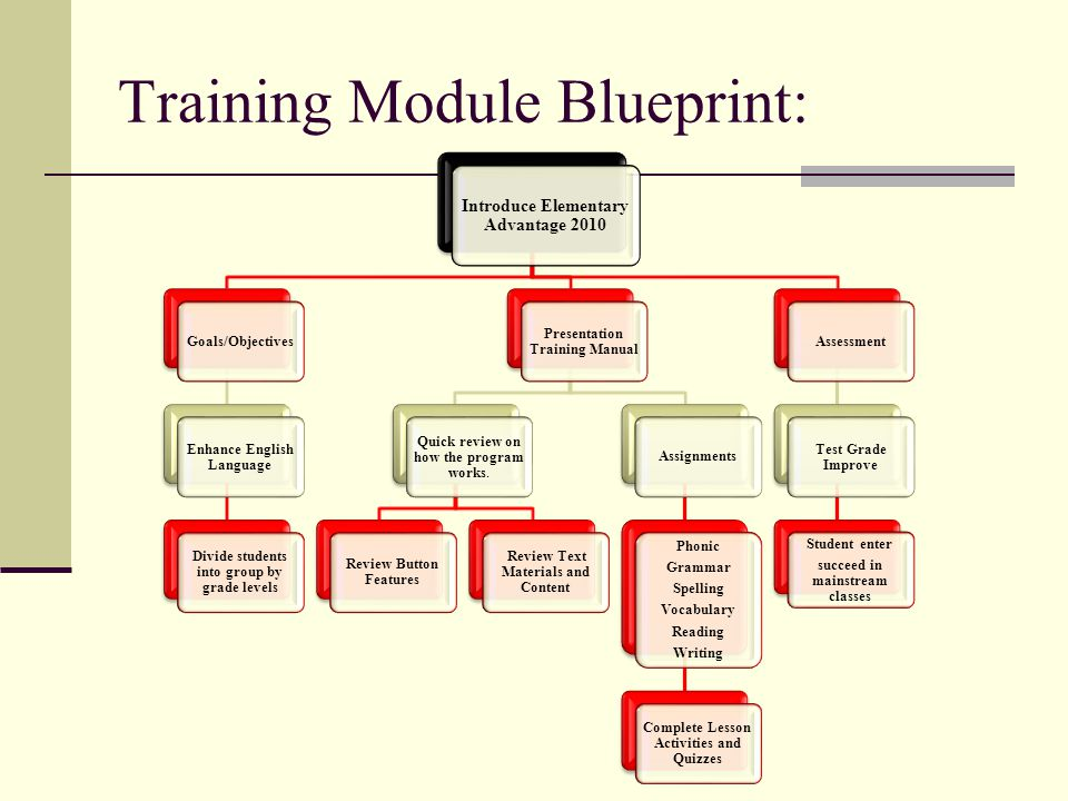 Training Module Blueprint: Introduce Elementary Advantage 2010 Goals/Objectives Enhance English Language Divide students into group by grade levels Pr