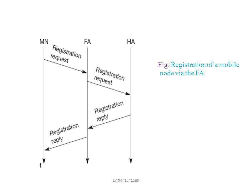 Fig: Registration of a mobile node via the FA LV-9441341589