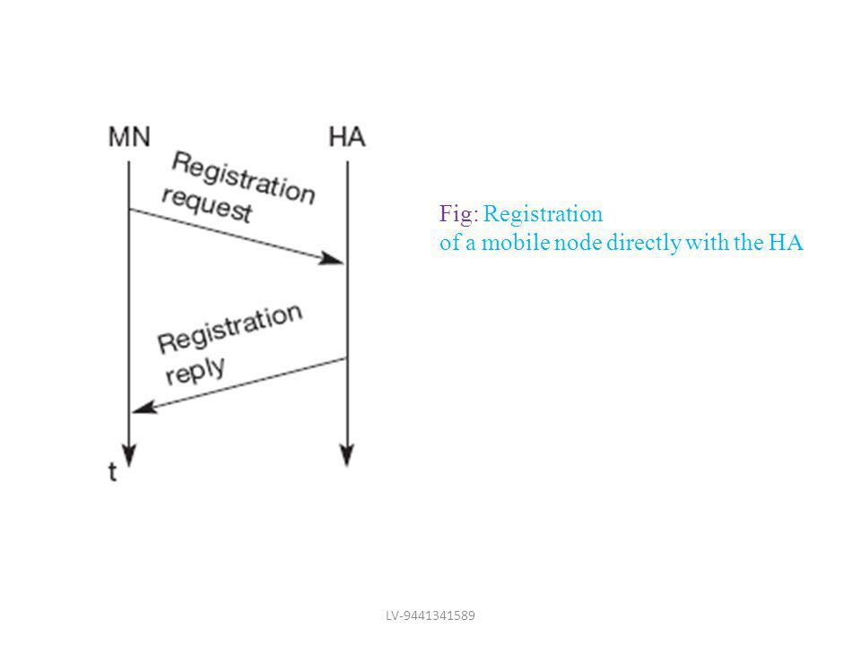Fig: Registration of a mobile node directly with the HA LV-9441341589