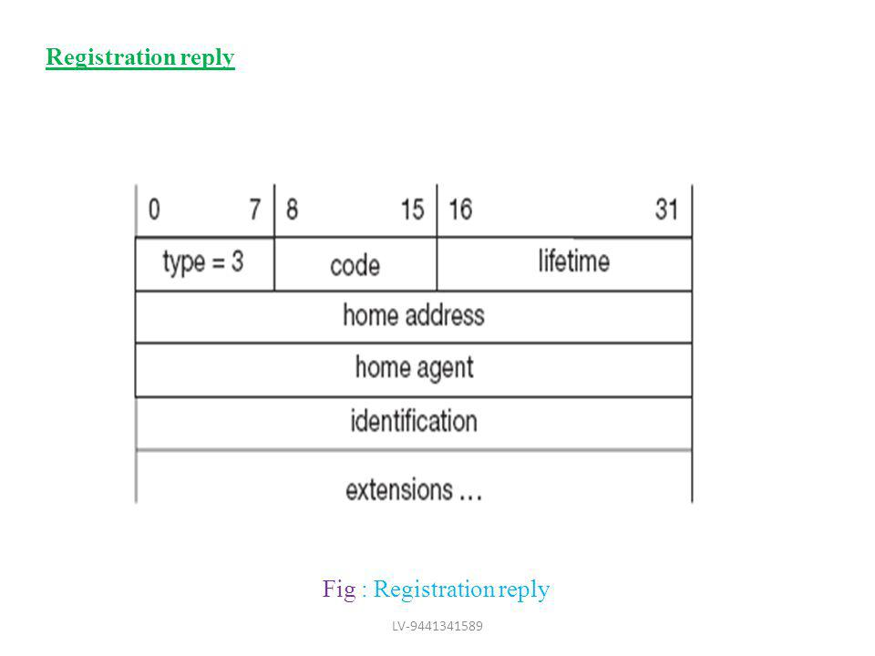 Fig : Registration reply Registration reply LV-9441341589